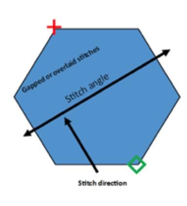 stitch angle stitch direction